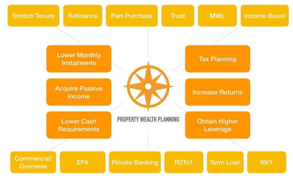 property wealth planning